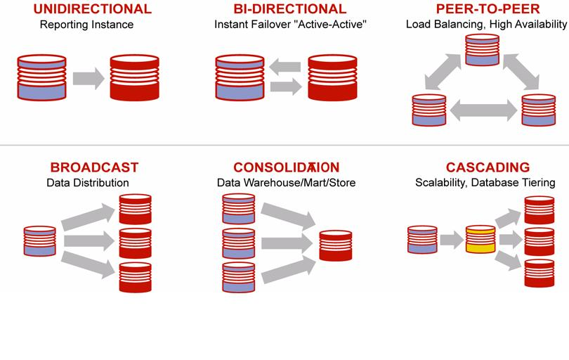 Oracle GoldenGate Database Consolidation Architecture
