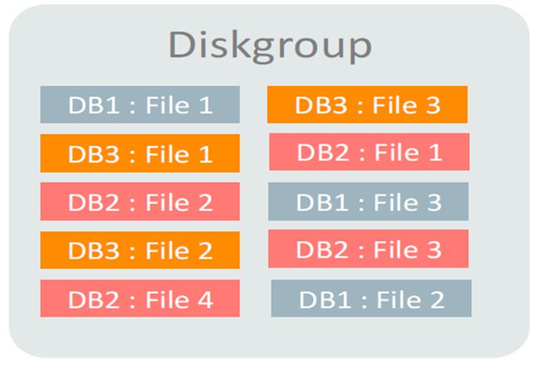 ASM Flex Disk Groups, Quota Groups and ASM Split Mirror Cloning