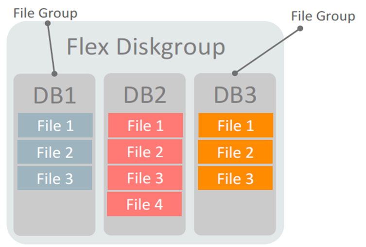 ASM Flex Disk Groups, Quota Groups and ASM Split Mirror